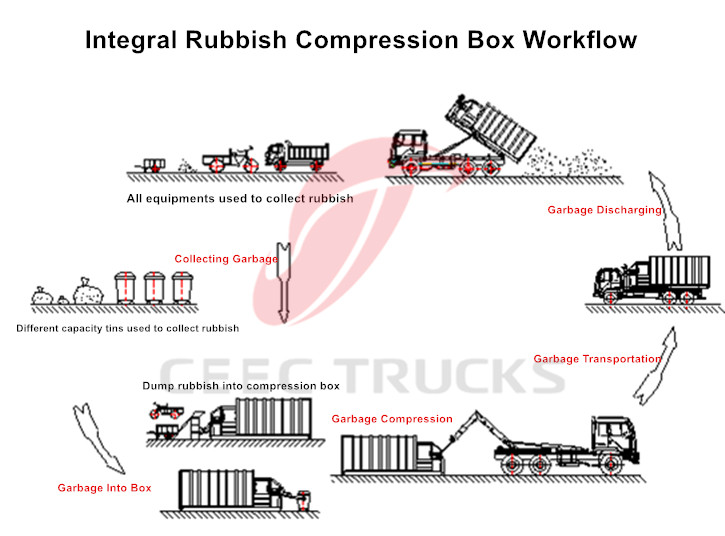Good Integral rubbish Compression box workflow