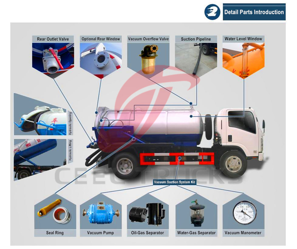 Detailed parts for CEEC vacuum sewage suction tanker trucks