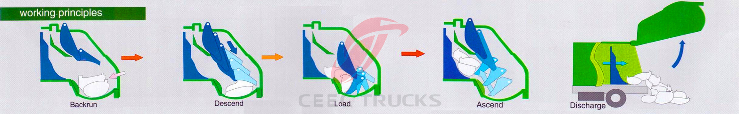 CEEC garbage compactor trucks Rear loading woring principle