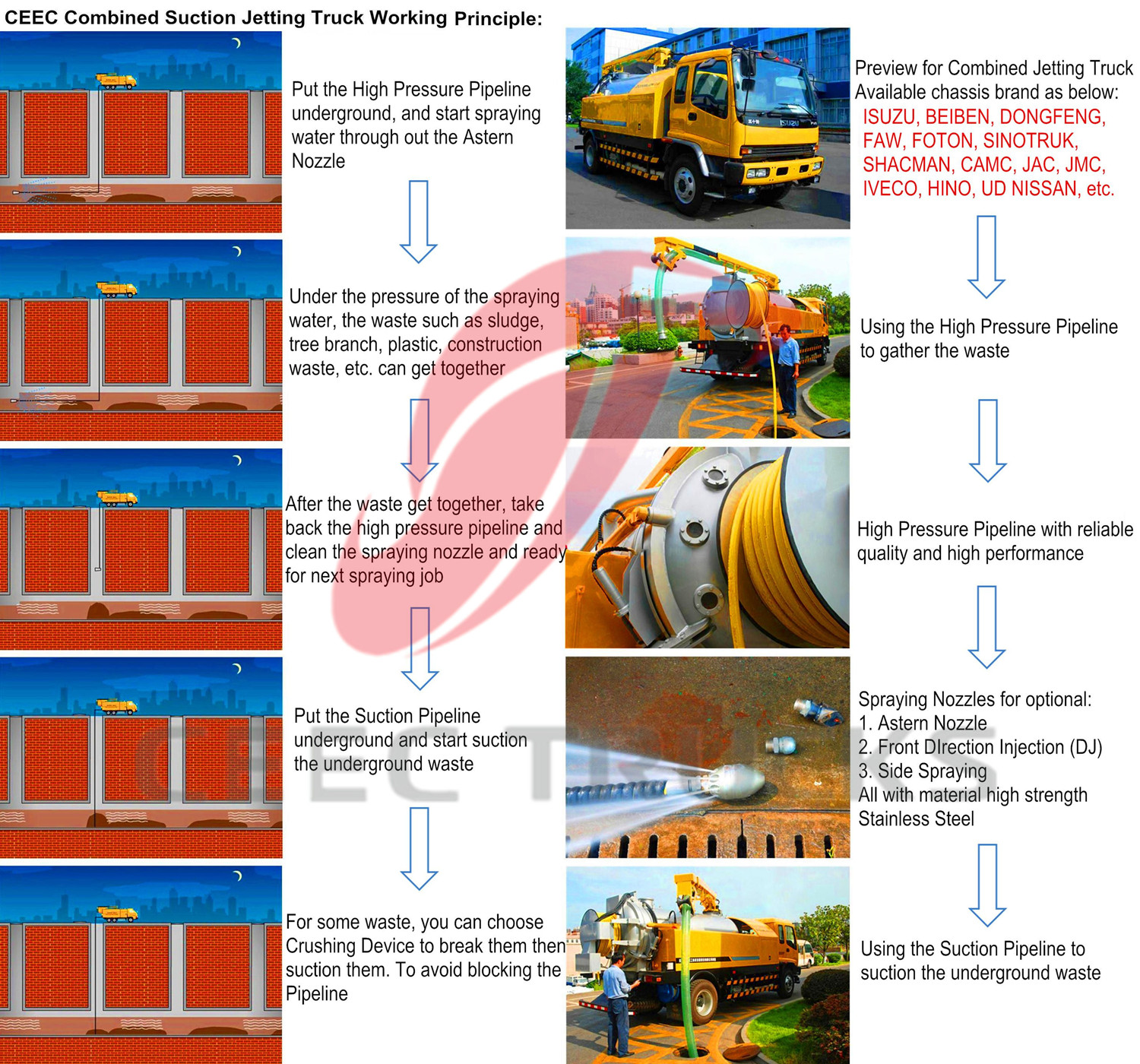2016 produced combined jetting truck working principle